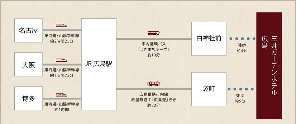 新幹線でお越しの場合